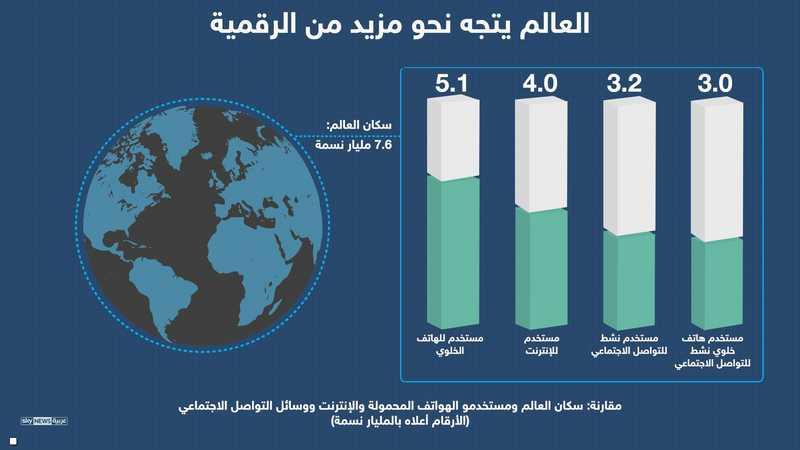 مقارنة بين سكان العالم ومستخدمي الإنترنت