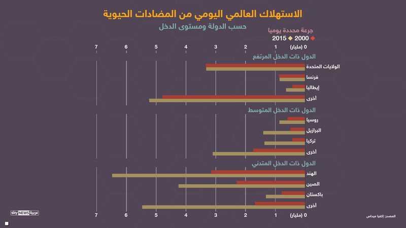 الاستهلاك العالمي من المضادات الحيوية حسب مستويات الدول