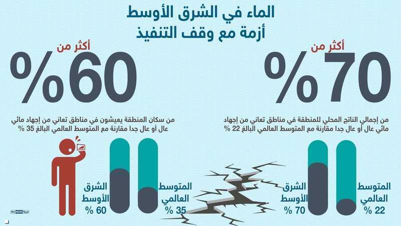 العرب والماء العذب