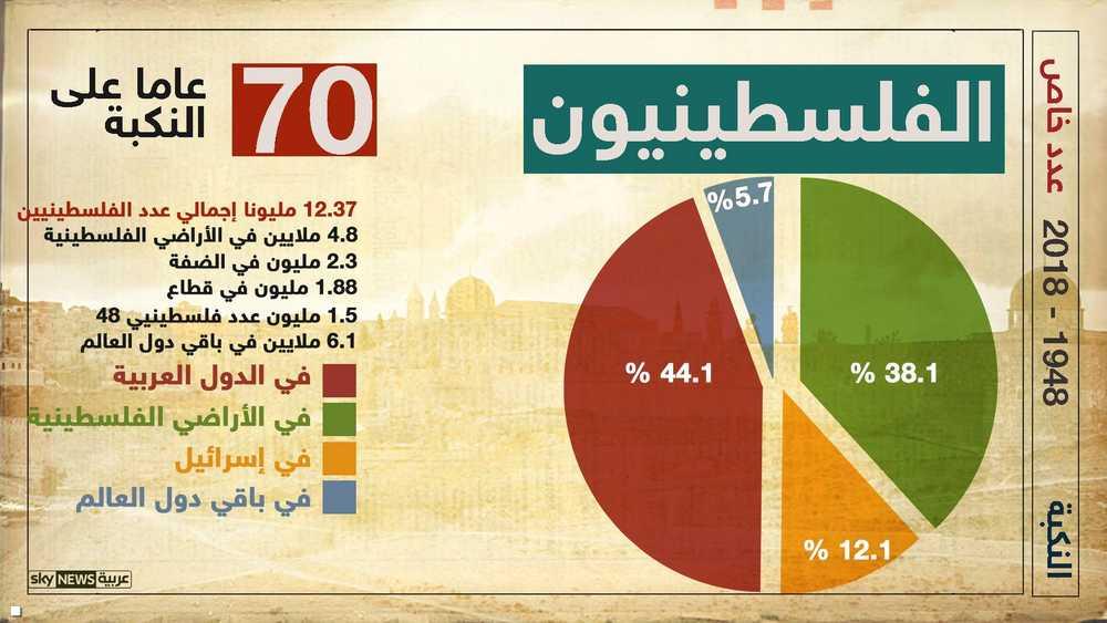الفلسطينيون كم وأين؟