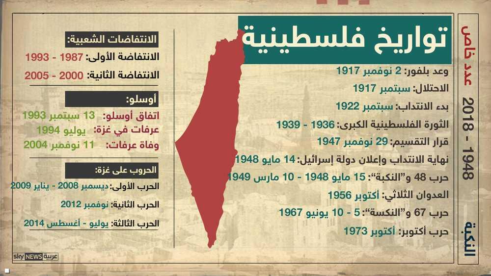 تواريخ فلسطينية