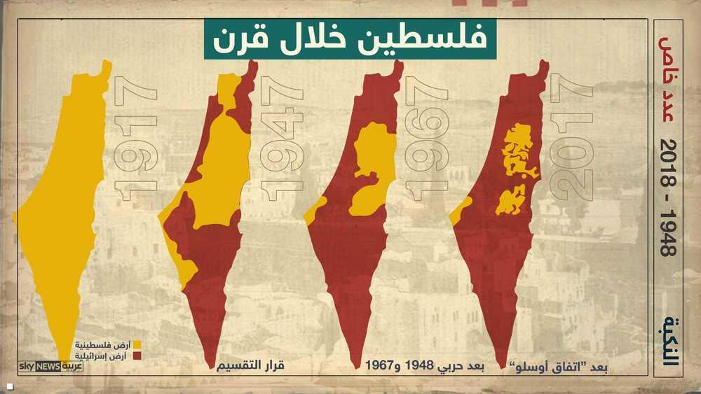 فلسطين خلال قرن