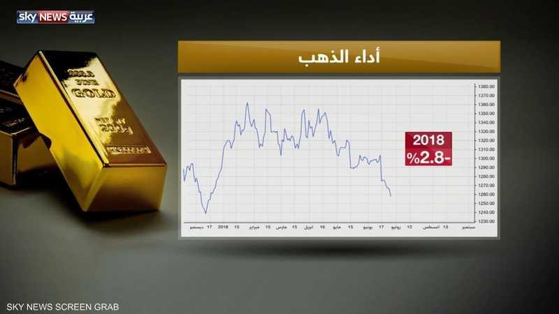 الذهب يتراجع بنحو 2.8% في 2018