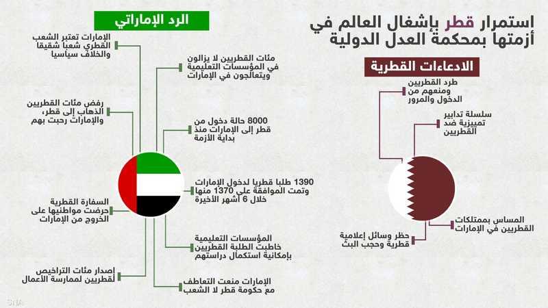 الادعاءات القطرية والرد الإماراتي