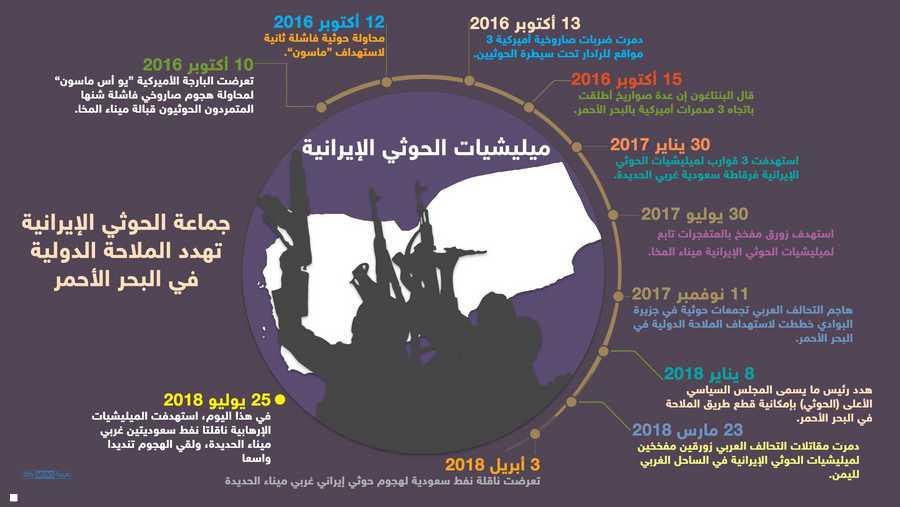 هجمات الحوثيين الإرهابية