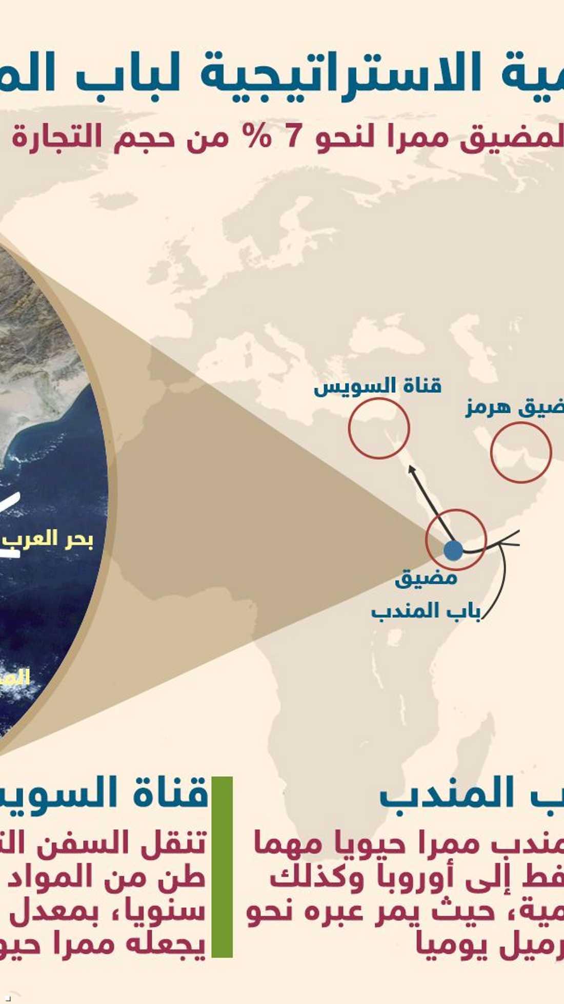 المضائق الثلاثة المهمة والاستراتيجية في الشرق الأوسط