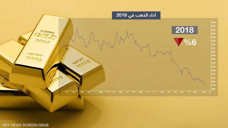 تراجع الذهب بأكثر من 6% منذ بداية عام 2018