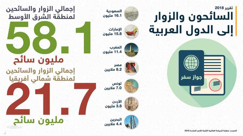 الدول الأولى في السياحة عربيا