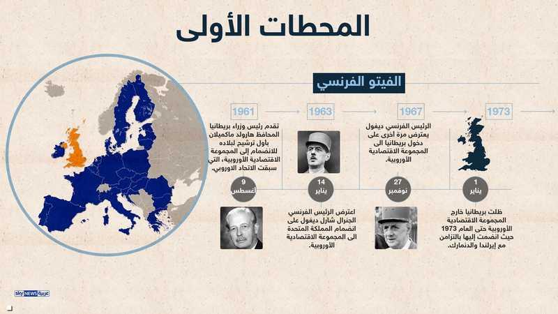 محاولات بريطانيا لدخول الاتحاد