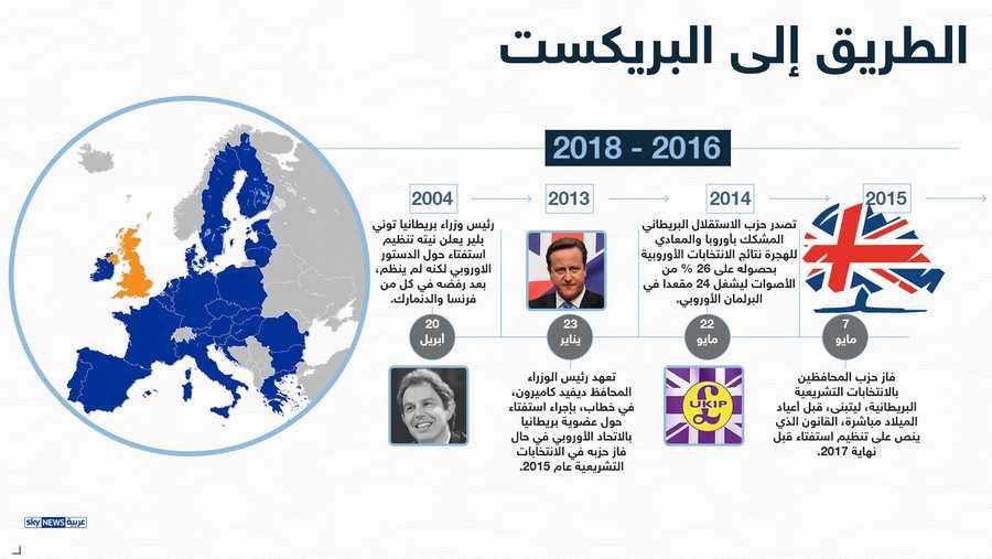 نتائج استفتاء الخروج شكلت صدمة في بريطانيا