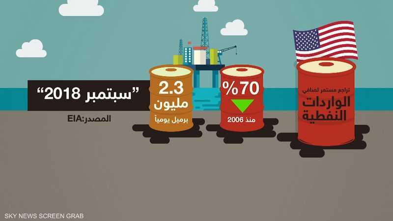 صادرات النفط الأميركي تصل إلى 30 دولة حول العالم
