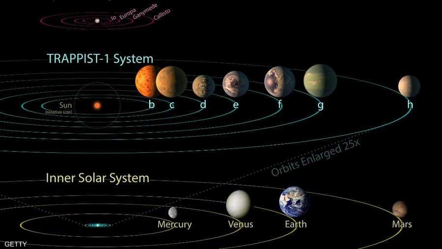 7 مارس.. اصطفاف الكواكب زحل، المريخ والمشتري مع القمر