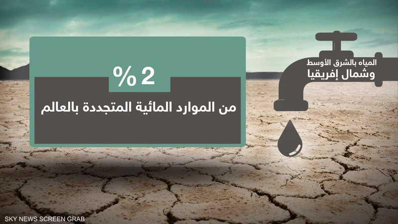 نقص المياه.. أبرز التحديات التنموية بالمنطقة