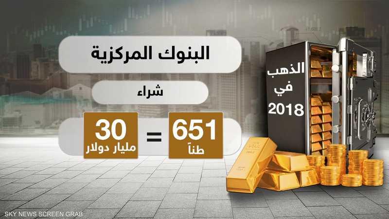 البنوك المركزية اشترت 651 طنا من الذهب في 2018