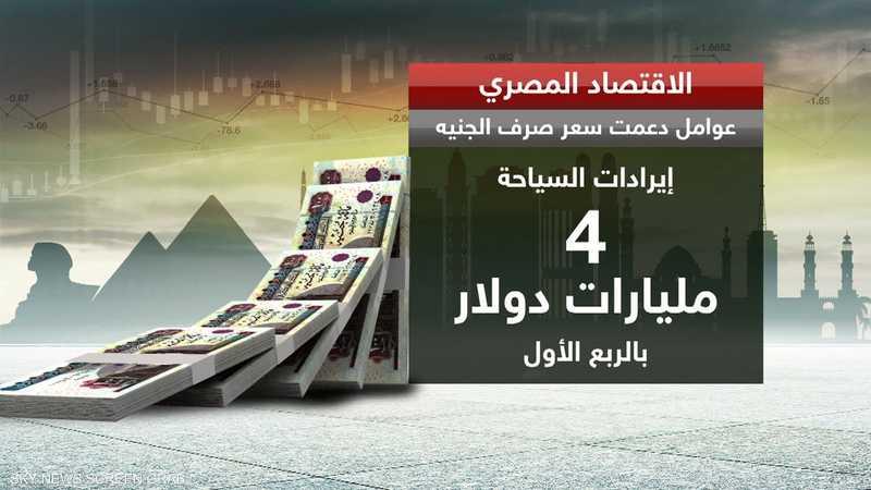 مصر.. الجنيه يواصل تحركاته الإيجابية أمام الدولار