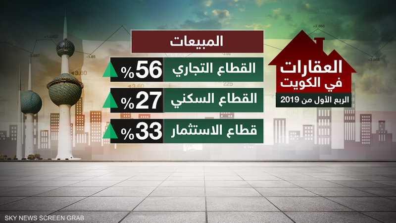 الكويت.. أداء إيجابي للقطاع العقاري بالربع الأول