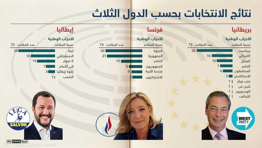 نتائج الانتخابات بحسب بريطانيا وفرنسا وإيطاليا