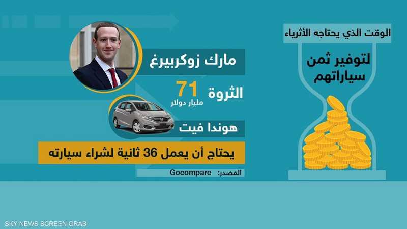 كم يستغرق الأثرياء وقتا لتوفير ثمن سياراتهم؟