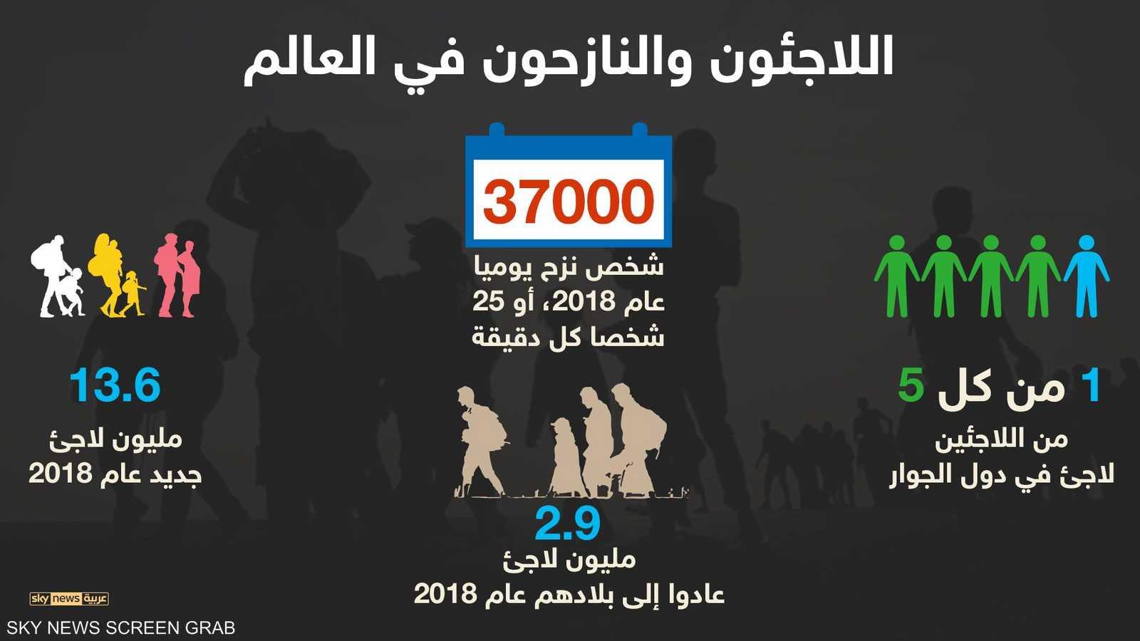 25 شخصا فروا من بلادهم كل دقيقة في 2018 1-1260731