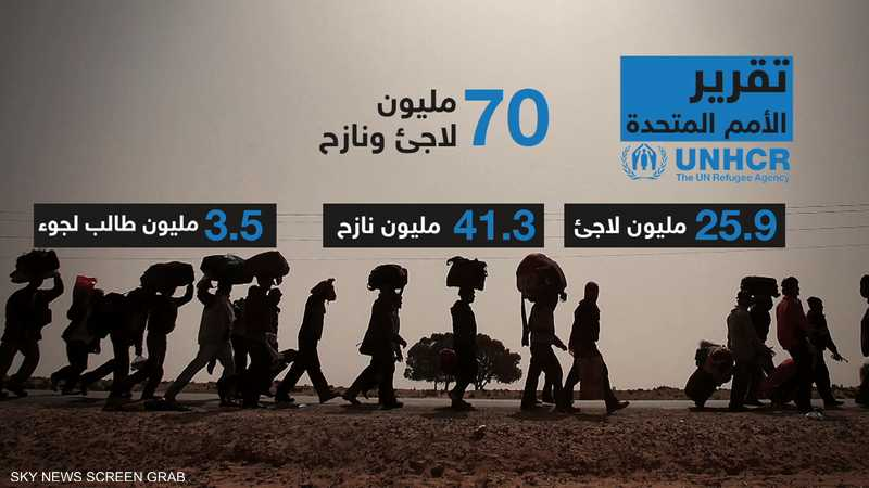70 مليون لاجئ ونازح في 2018