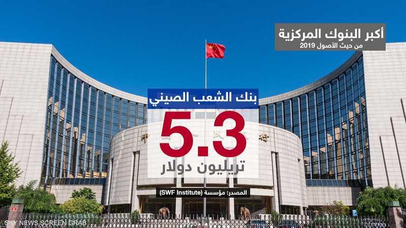 أكبر البنوك المركزية من حيث الأصول