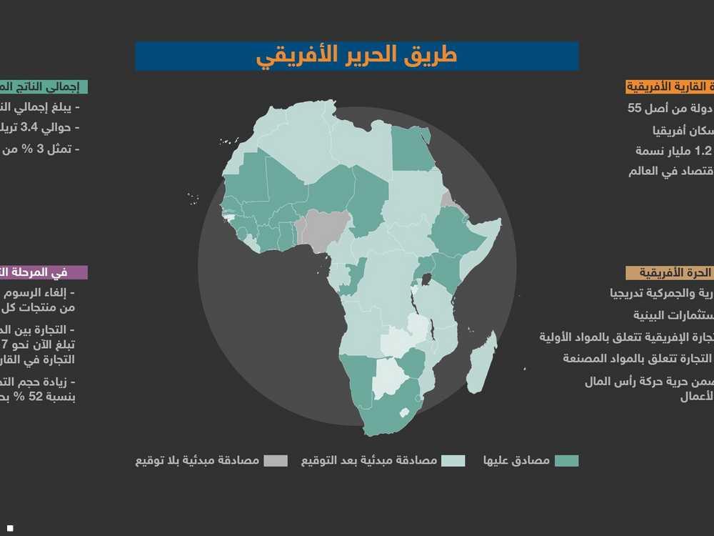 منطقة التجارة الحرة الأفريقية