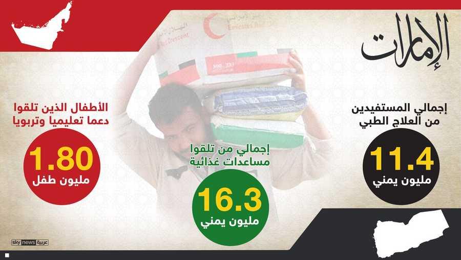 ومن هؤلاء المستفيدين 11.2 مليون طفل و3.3 مليون امرأة، بحسب تقرير صادر عن وزارة الخارجية والتعاون الدولي الإماراتية.