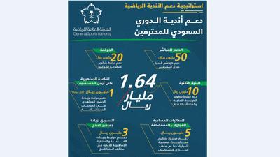 السعودية تعلن عن استراتيجية طموحة لدعم الأندية الرياضية