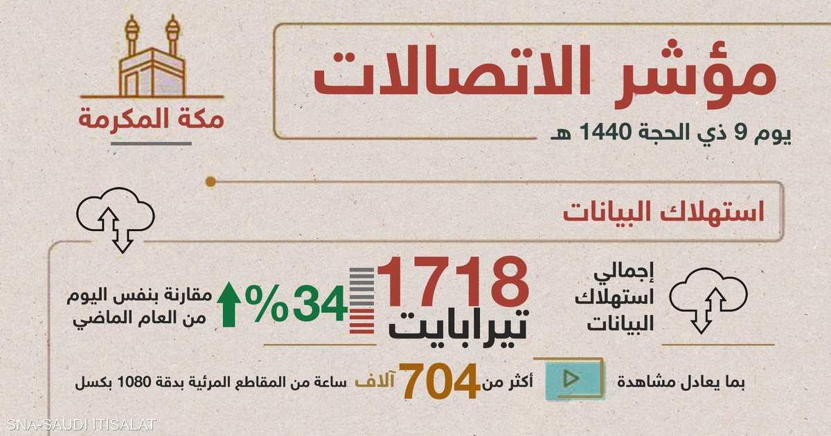مكة المكرمة.. رقم قياسي لاستهلاك الإنترنت بيوم عرفة