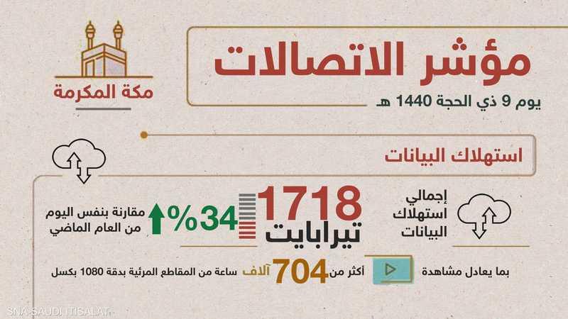 مؤشر الاتصالات السعودية في الحج