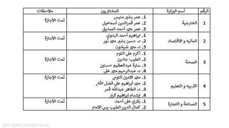 الوزراء المرشحون 1