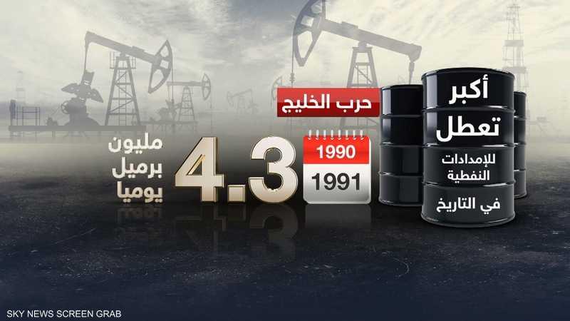 أكبر تعطل للإمدادات النفطية عبر التاريخ