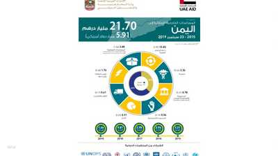 الإمارات أكبر دولة مانحة للمساعدات للشعب اليمني عام 2019