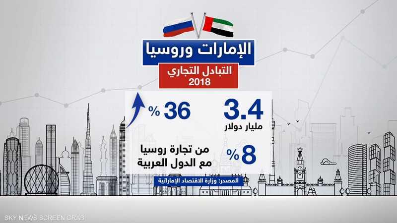 الإمارات وروسيا.. نمو التبادل التجاري في 2018 بنحو 36%