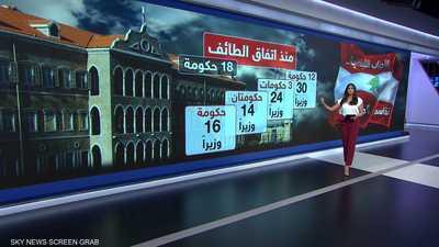 الأحزاب اللبنانية.. تقاسم المسؤولية