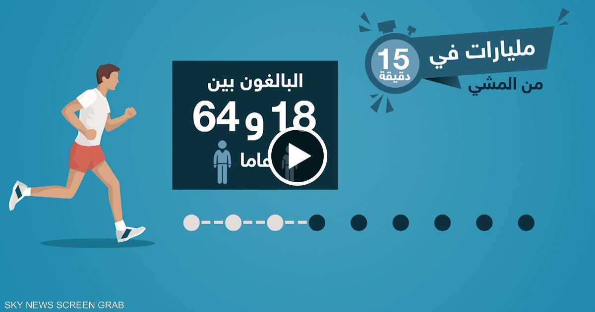 المشي 15 دقيقة يومياً يعزز الاقتصاد العالمي
