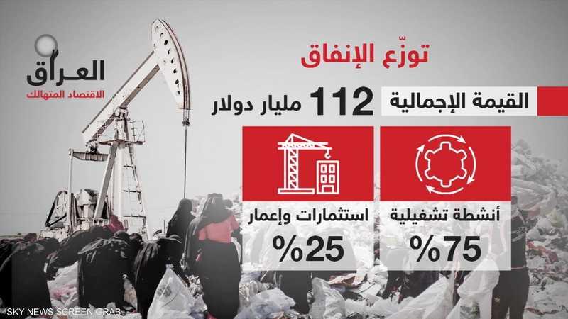 العراق.. الاقتصاد المتهالك