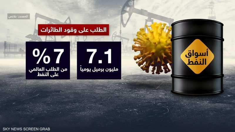"""فيروس كورونا """"يعصف"""" بأسعار النفط"""