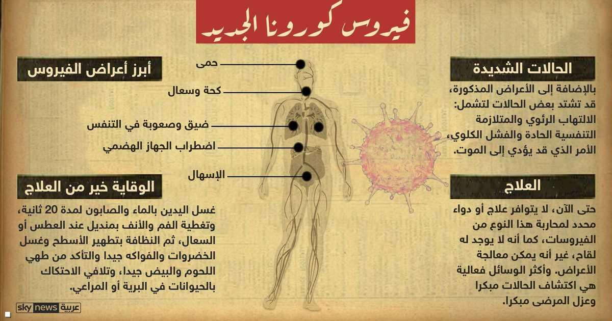 اعراض فايروس كرونا