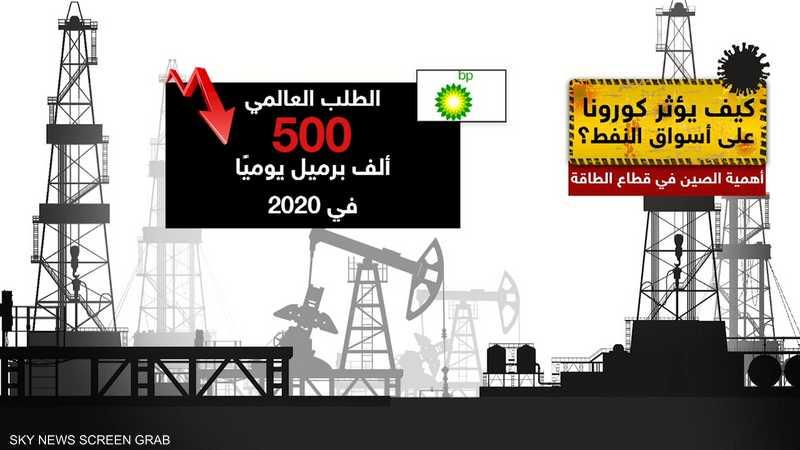 كيف يؤثر كورونا على أسواق النفط؟