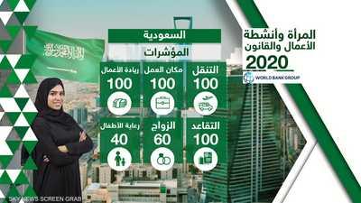 إصلاحات واسعة نفذتها السعودية لدعم وتمكين المرأة