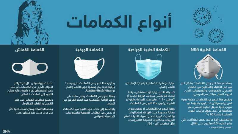 إنفوغرافيك.. أنواع الكمامات وخصائصها   أخبار سكاي نيوز عربية