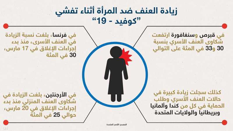 تفشي فيروس كورونا يؤجج العنف الأسري أخبار سكاي نيوز عربية