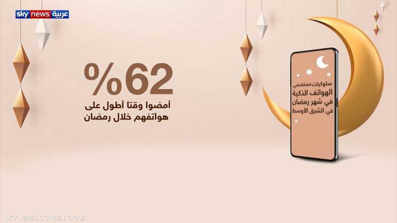 زيادة نسب التسوق واللعب عبر الهواتف الذكية في رمضان