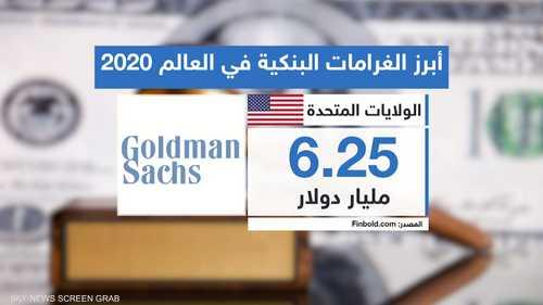 أبرز الغرامات البنكية في العالم 2020