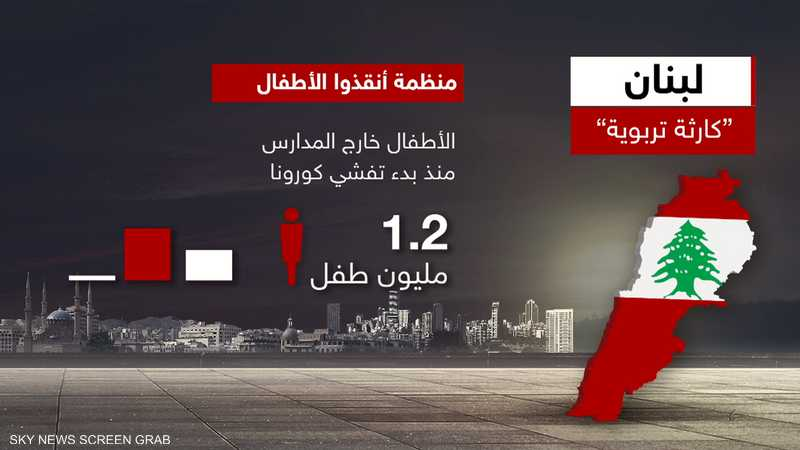 لبنان.. 1.2 مليون طفل خارج المدارس منذ بدء تفشي كورونا