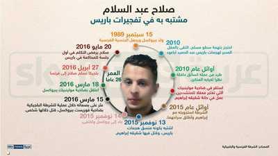 محاكمة صلاح عبد السلام.. أكبر مشتبه به في هجمات باريس 2015