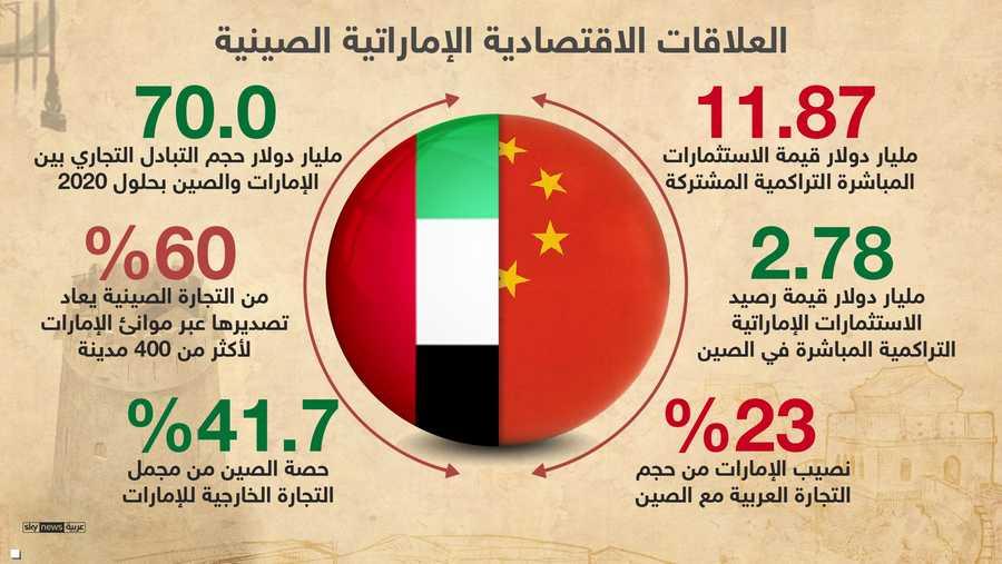 التعاون الاقتصادي عزز علاقات الإمارات والصين