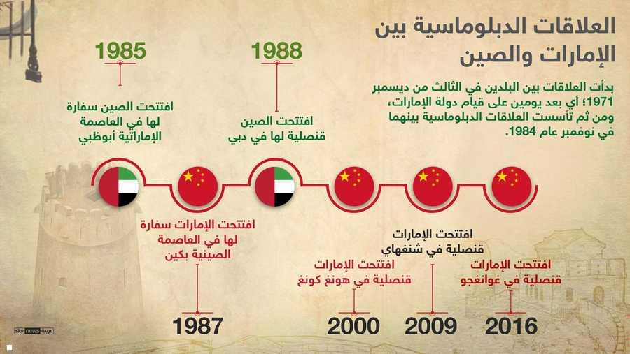 البلدان عززا تمثيلياتهما الديبلوماسية